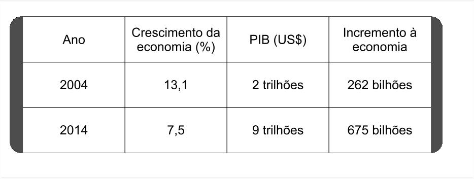 Crescimento da Economia.png